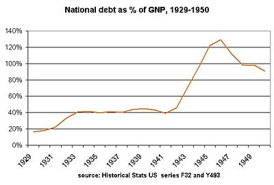 400px-Debt1929-50
