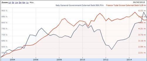 Ext Debt FR IT