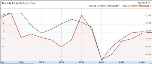 ITA FR Gov Budget