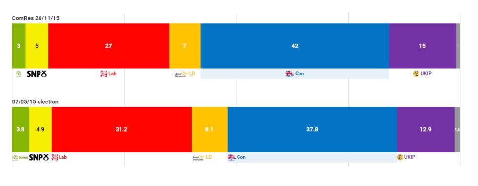 UK sondaggio 26-11-15