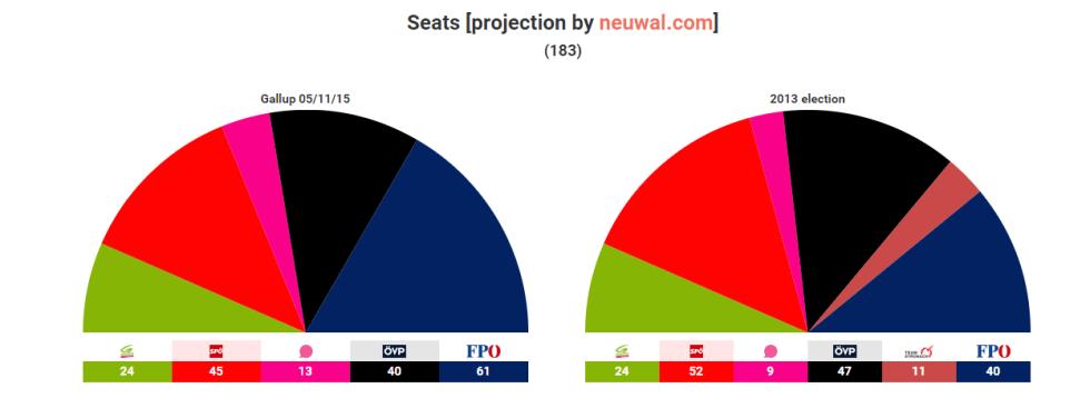 austria sondaggi seggi 5-11