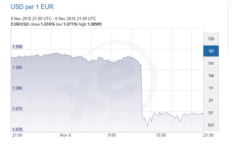 euro-dollaro 6-11