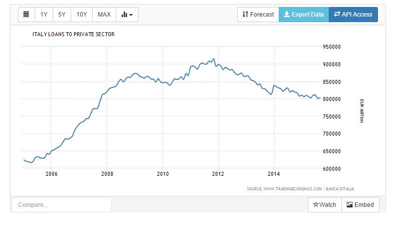 italia prestiti ai privati assoluto 2014