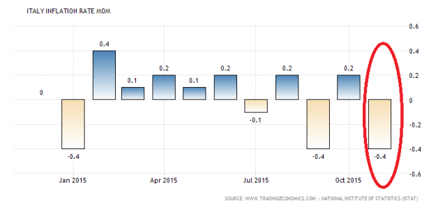 italy-inflation-rate-mom