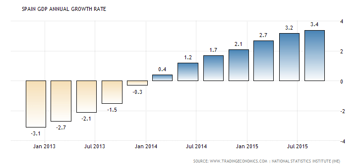 spain-gdp-growth-annual