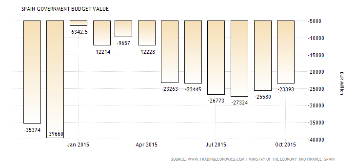 spain-government-budget-value