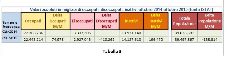 tabella inattivi 3