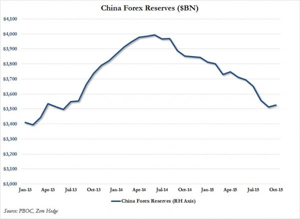 China reserves Oct_0