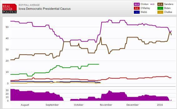 FireShot Screen Capture #107 - 'RealClearPolitics - Election 2016 - Iowa Democratic Presidential Caucus' - www_realclearpolitics_com_epolls_2016_president_ia_iowa_democratic_presidential_caucus-3195_ht