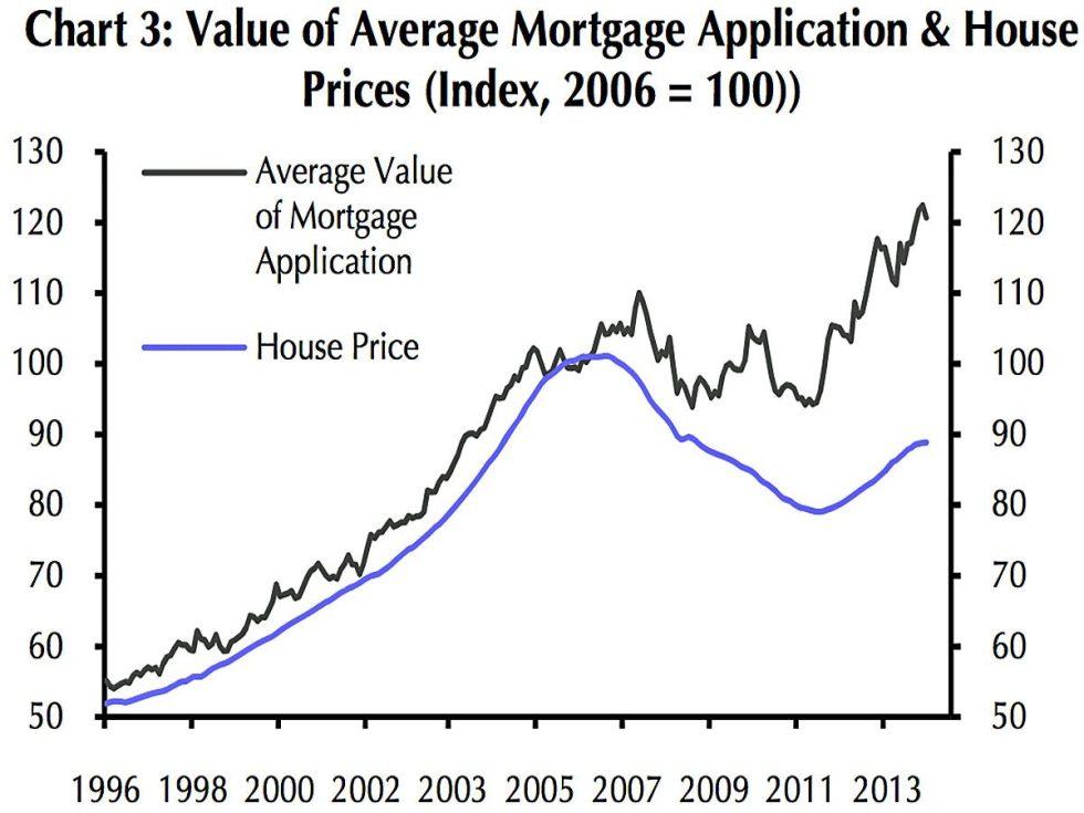 average house mortgage