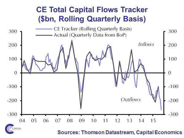 capital ourflows cina