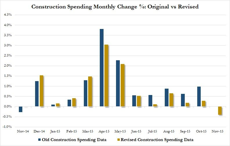 construction spending monthly revised