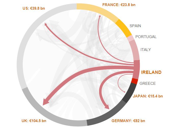 debito estero irlanda