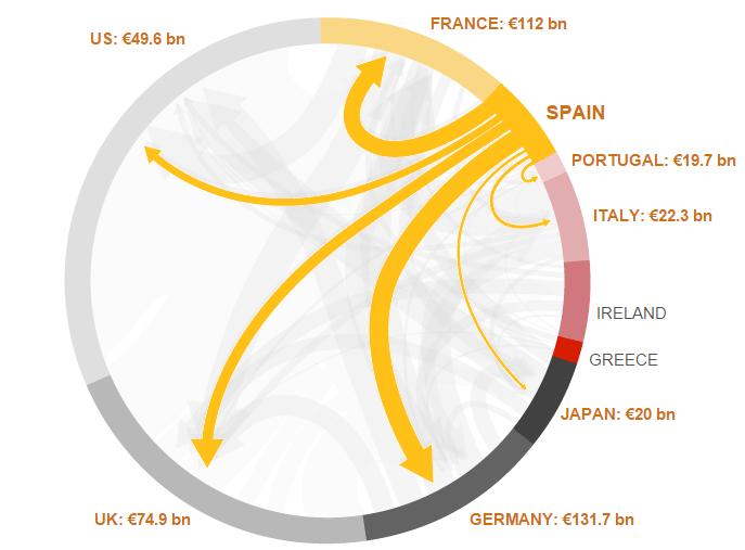 debito estero spagna