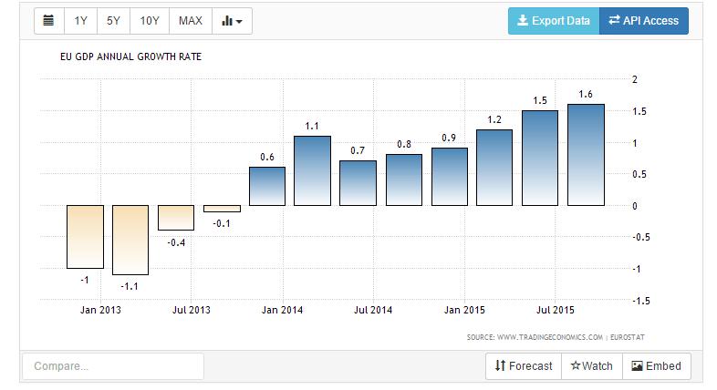 euro area gdp 2016
