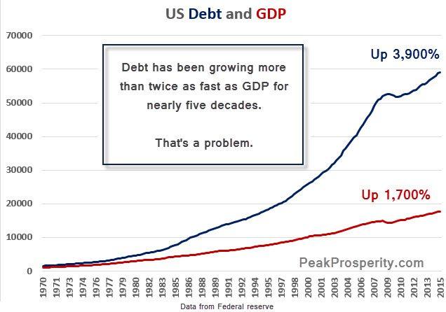 fed reserve debt