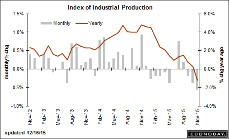 index-industrial-production