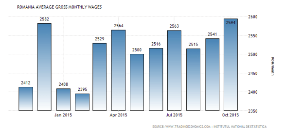 romania-wages