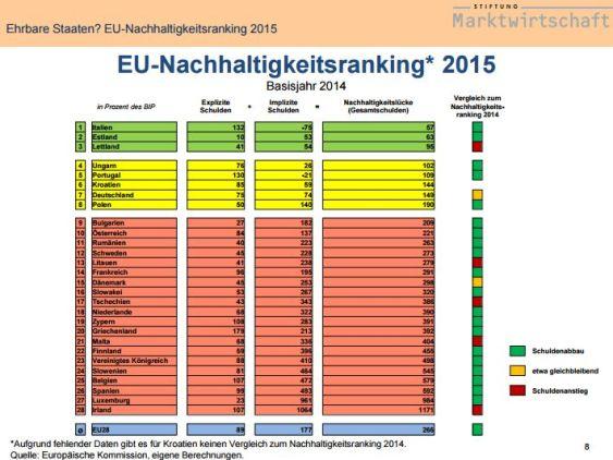FireShot Screen Capture #140 - '' - www_stiftung-marktwirtschaft_de_fileadmin_user_upload_Generationenbilanz_Folien-EU-Ranking_2015_24-11-2015_pdf