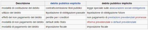 FireShot Screen Capture #141 - 'Debito pubblico implicito - Wikipedia' - it_wikipedia_org_wiki_Debito_pubblico_implicito