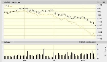 FireShot Screen Capture #148 - 'Allianz SE, XE_ALV Advanced Chart - (ETR) XE_ALV, Allianz SE Stock Price - BigCharts_com' - bigcharts_marketwatch_com_advchart_frames_frames_asp_show=&insttype=Stock&sym