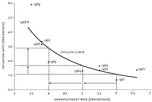 Phillips curve
