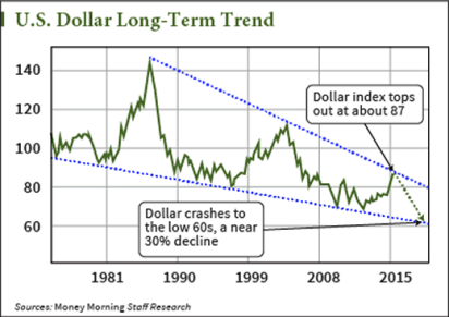 USDollarLongTermTrend-chart