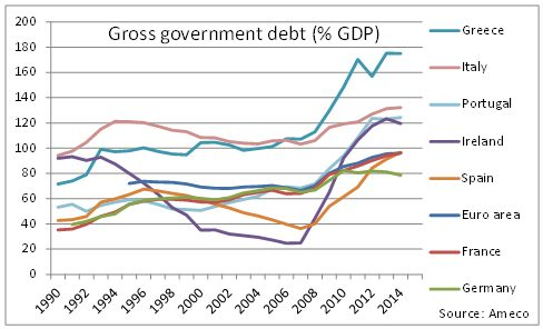 debito pubblico area euro