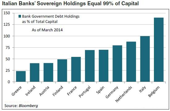 italian-banks-sovereign-holding-vs-capital-2014