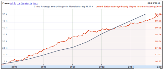 Cattura wage inflation USA cina