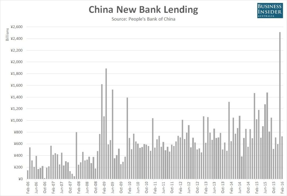China-New-Bank-Lending-Feb-2016
