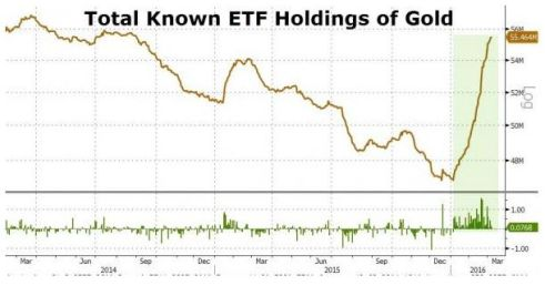 FireShot Screen Capture #185 - 'Gold ETF Holdings Rise For Record 40 Straight Days I Zero Hedge' - www_zerohedge_com_news_2016-03-08_gold-etf-holdings-rise-record-40-straight-days