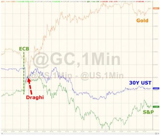 FireShot Screen Capture #187 - 'Gold Soars As Draghi _Dud_ Unleashes Chaos In Bonds, Stocks, & FX I Zero Hedge' - www_zerohedge_com_news_2016-03-10_gold-soars-draghi-dud-unleashes-chaos-bonds-stocks-fx
