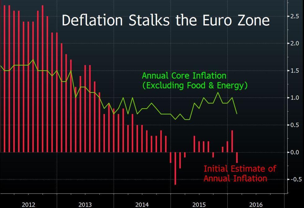 infazione eurozona
