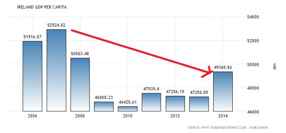ireland-gdp-per-capita