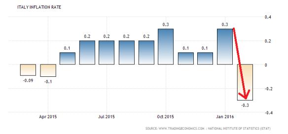 italy-inflation-cpi (1)