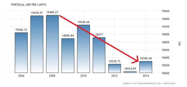 portugal-gdp-per-capita