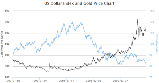 us-dollar-index-and-gold-price