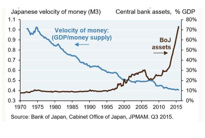 velocità della moneta yen
