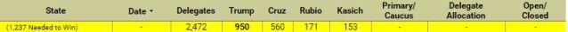 FireShot Screen Capture #273 - 'RealClearPolitics - Election 2016 — Republican Delegate Count' - www_realclearpolitics_com_epolls_2016_president_republican_delegate_count_ht