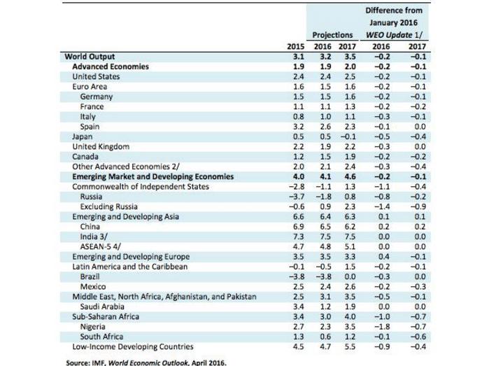 previsioni crescita FMI 11-4