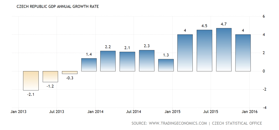 czech-republic-gdp-growth-annual@2x
