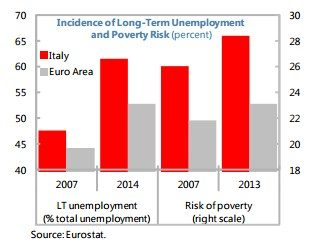 disoccupazione 3