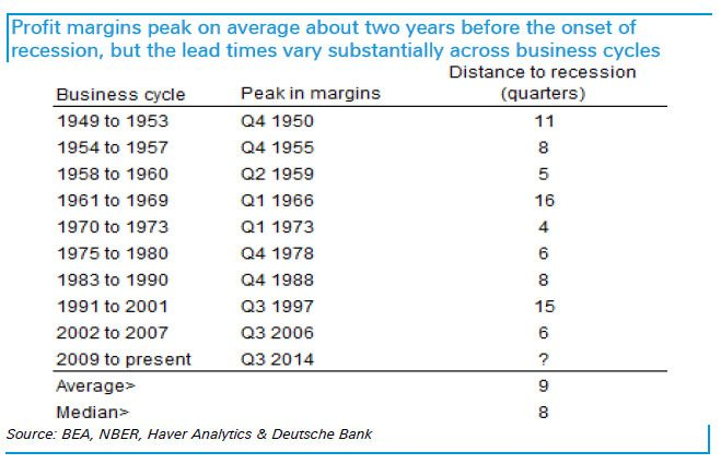 DB recession timing