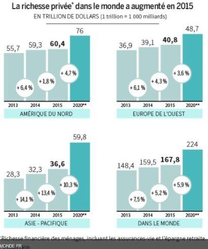 FireShot Screen Capture #320 - 'Toujours plus de millionnaires dans le monde' - www_lemonde_fr_economie_article_2016_06_07_toujours-plus-de-millionnaires-dans-le-monde_4941353_3234_ht