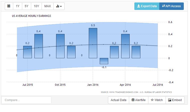 USA average earning forecast