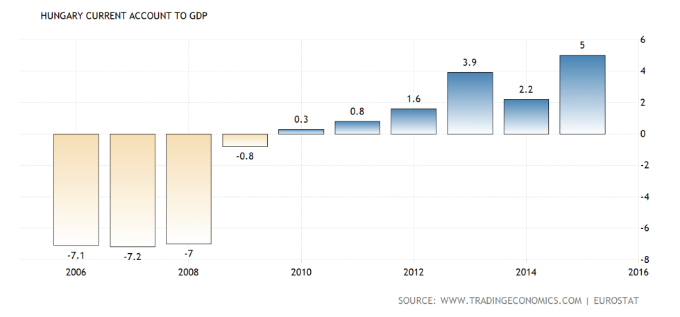 hungary-current-account-to-gdp@2x