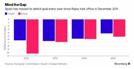 FireShot Screen Capture #350 - 'In Unprecedented Decision, Europe Will Sanction Spain, Portugal Over Deficits While Ignoring France, Italy I Zero Hedge' - www_zerohedge_com_news_2016-07-07_unprecedente