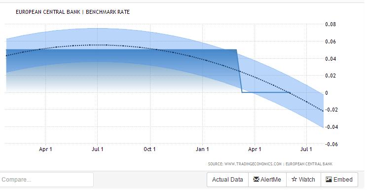 ecb forecast 16