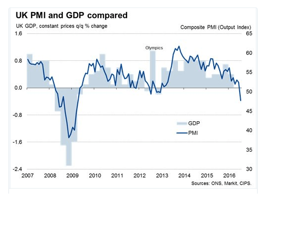 markit gdp uk
